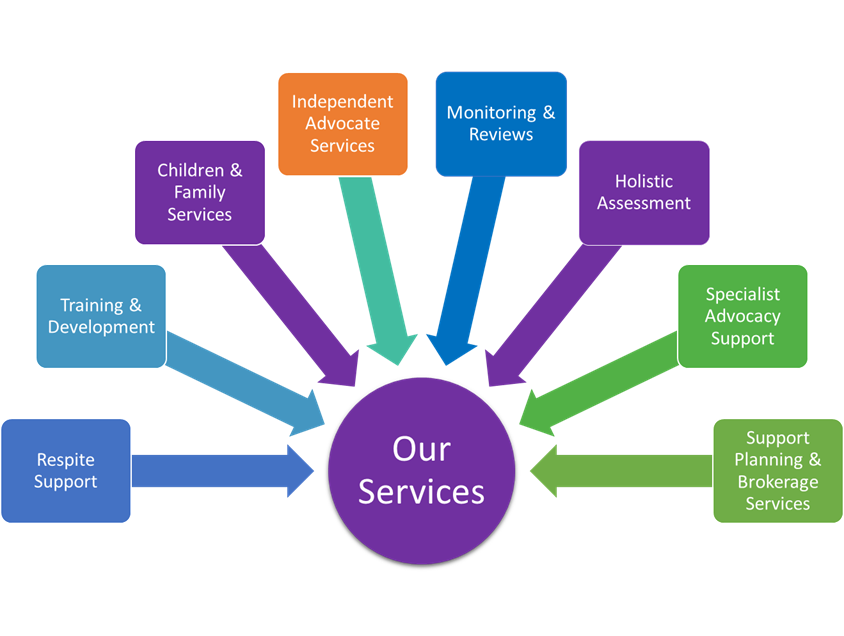 Our Services Information
